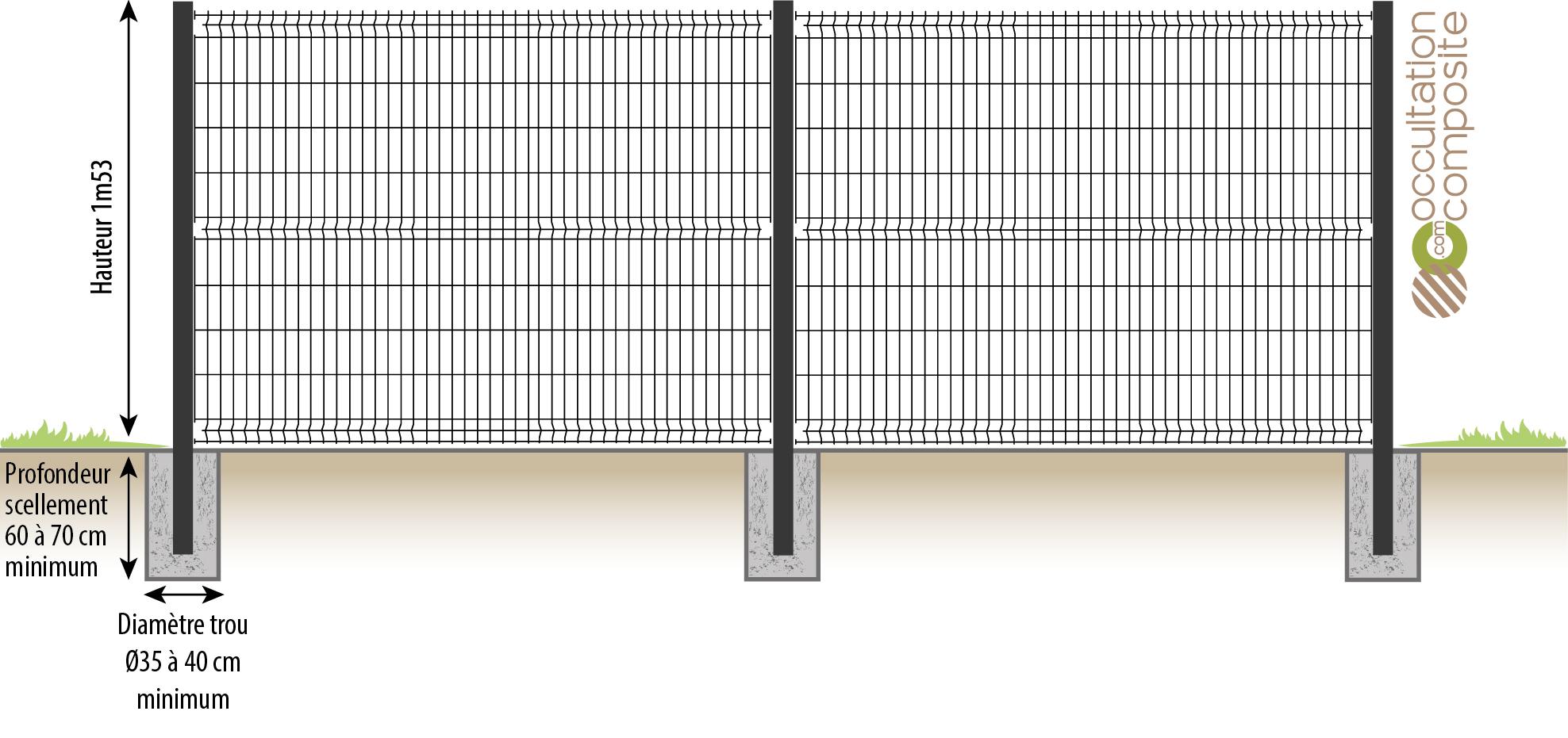 Profondeur de scellement des poteaux de clôture